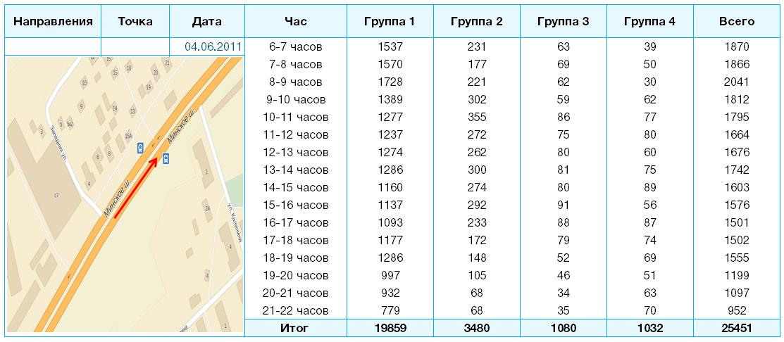 Изображение - Пешеходный трафик на карте москвы table